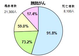 膀胱がん円グラフ