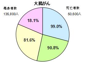 大腸がん円グラフ