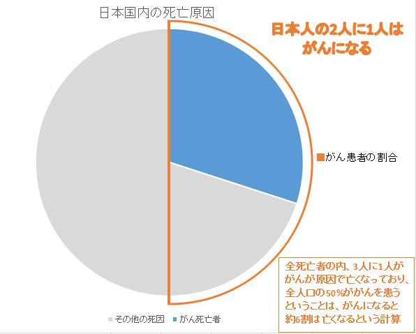 日本国内のがん死亡者の割合