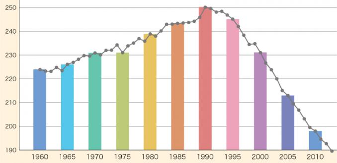 米国のがん死亡者数データ