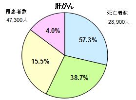 肝臓がん円グラフ