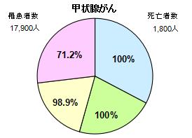 甲状腺がん円グラフ