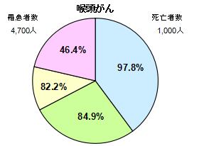 喉頭がん円グラフ