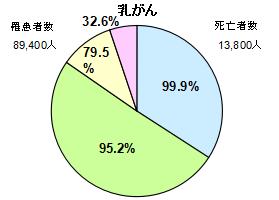 乳がん円グラフ