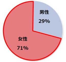 ご相談者様の性別グラフ