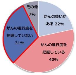 ご相談者様の理解度グラフ