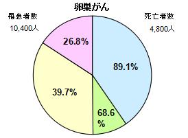 卵巣がん円グラフ