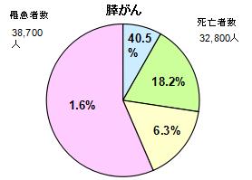 膵臓がん円グラフ