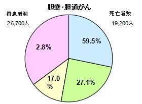 胆嚢・胆道がん円グラフ