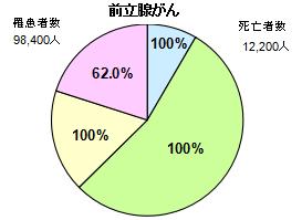 前立腺がん円グラフ