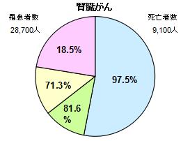 腎臓がん円グラフ