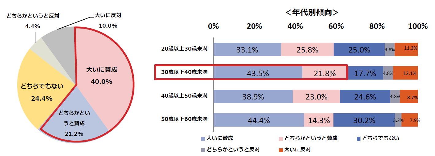禁煙に向けた社会動向は60%以上が賛成