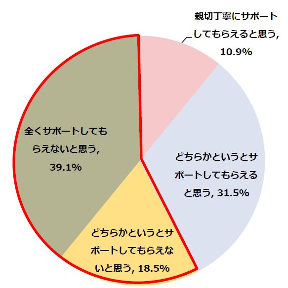 57.6%の方が自身の会社では「がん」になったとしてもサポートしてもらえないと思っている